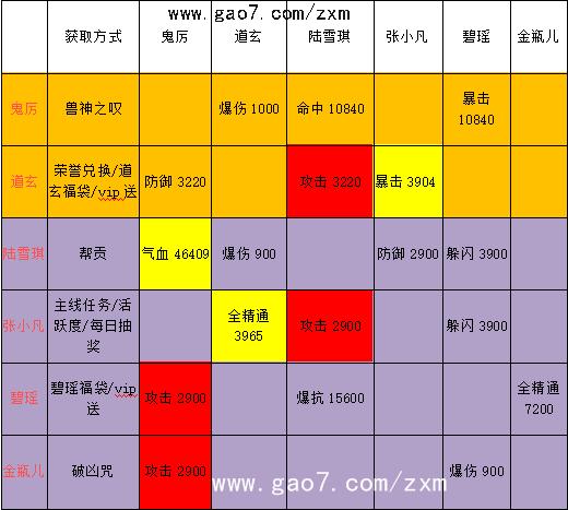 诛仙手游最高攻击阵灵搭配组合 属性缺点介绍